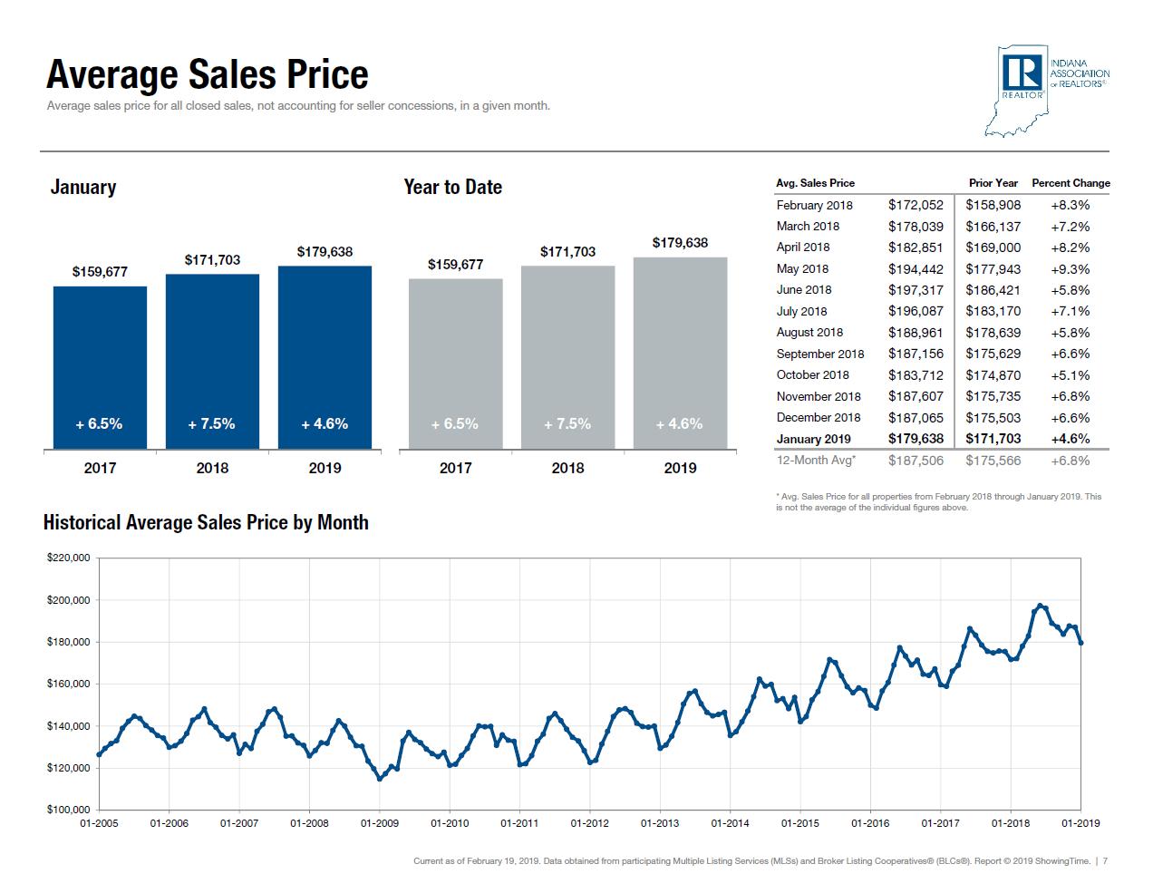 Average Fort Wayne Indiana Property Sales Price from Fort Wayne Real Estate Investors Association meeting